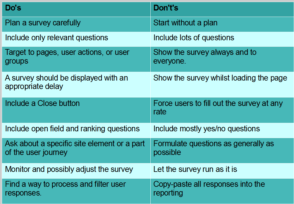 The Why, How, and What of Onsite UX/UI User Surveys
