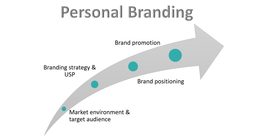 personal branding strategy
